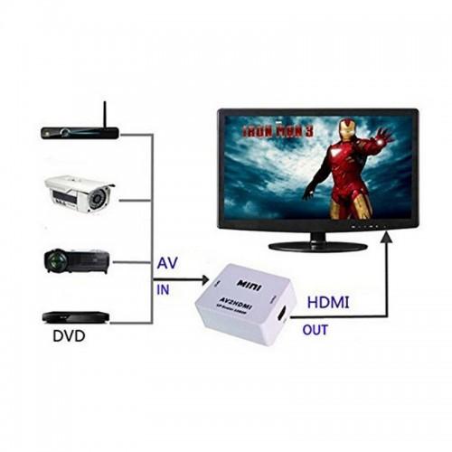 AV to HDMI Adapter, RCA to HDMI Adapter Converter